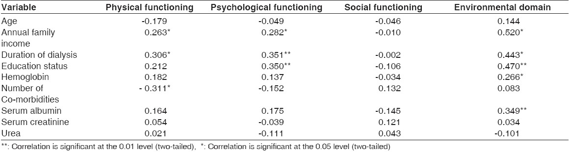 Table 5: Pearson's correlation between continuous sociodemographic variables and disease-related variables with the WHOQOL-BREF dimensions of HD patients