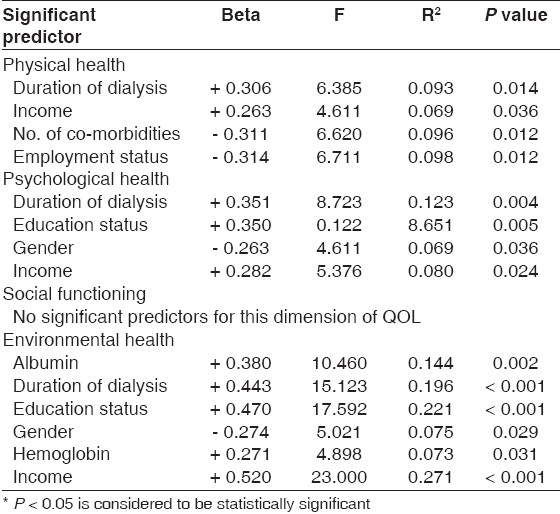 Table 6: Predictors of quality of life: Results from linear regression