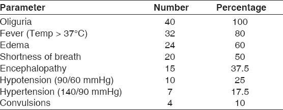 Table 2: Symptoms and signs (n=40)