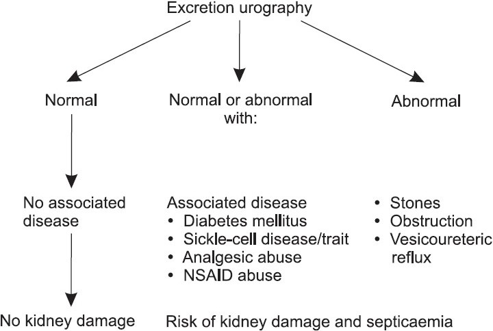 Figure 1 :Classification of complicated and uncomplicated urinary tract infection. (Adapted from reference 6)