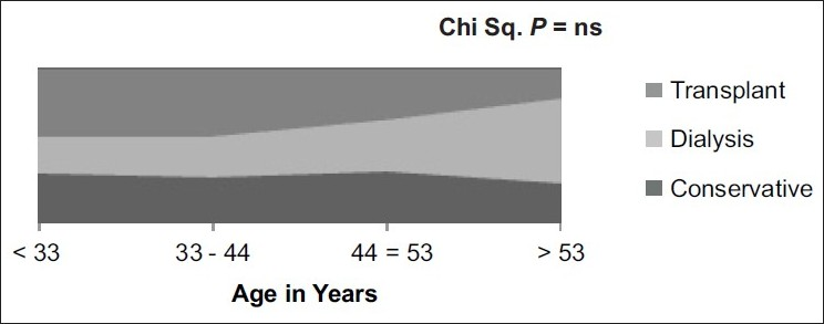 Figure 1 :Age and choice of renal replacement therapy
