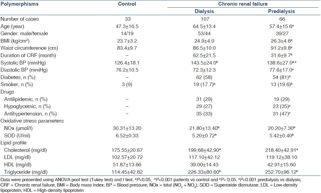 Table 1 :Demographic and clinical characteristics and biochemical parameters of predialysis and dialysis patients and control