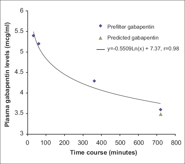 Figure 1: Plasma gabapentin levels <i>vs</i> time. Serum gabapentin levels are plotted as a function of their concentration (mcg/ml) with respect to duration of dialysis