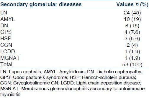 Glomerular diseases in the Military Hospital of Morocco