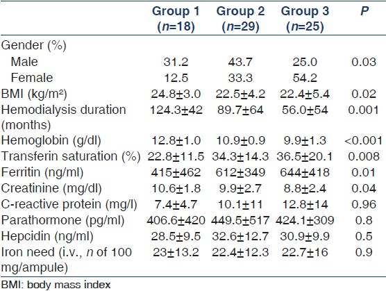 Table 1: Demographic and laboratory characteristics of hemodialysis patients with hepatitis