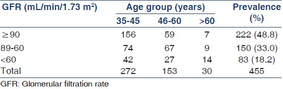 Table 1: Prevalence of low glomerular filtration rate by the Cockcroft-Gault/Body surface area equation with respect to the age group of the study participants
