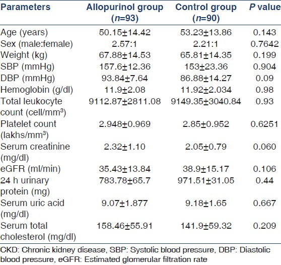 Table 1: Baseline characteristic of CKD patients in allopurinol group and control group