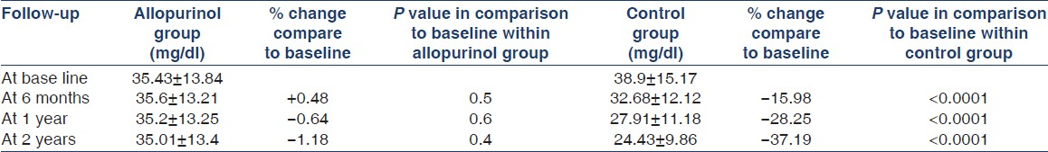 Table 4: Comparison of mean eGFR of CKD patients in allopurinol and control group