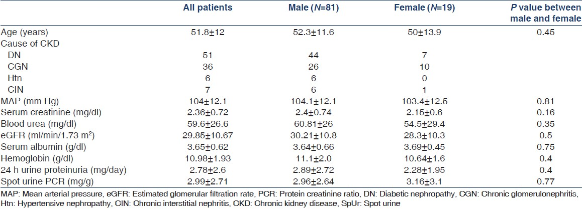 Accuracy of spot urine protein creatinine ratio in for Table 6 simulated urine protein test