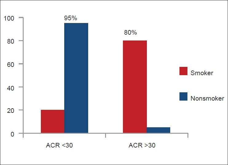 Figure 6: Comparison of smoker (<i>n</i> = 80) and non - smoker (<i>n</i> = 40) subjects for high urinary albumin creatinine ratio