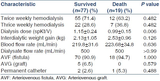 Table 2: Hemodialysis characteristics
