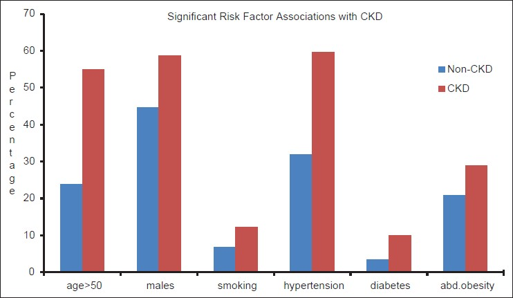 Figure 3: Distribution of characteristics between chronic kidney disease and non-chronic kidney disease
