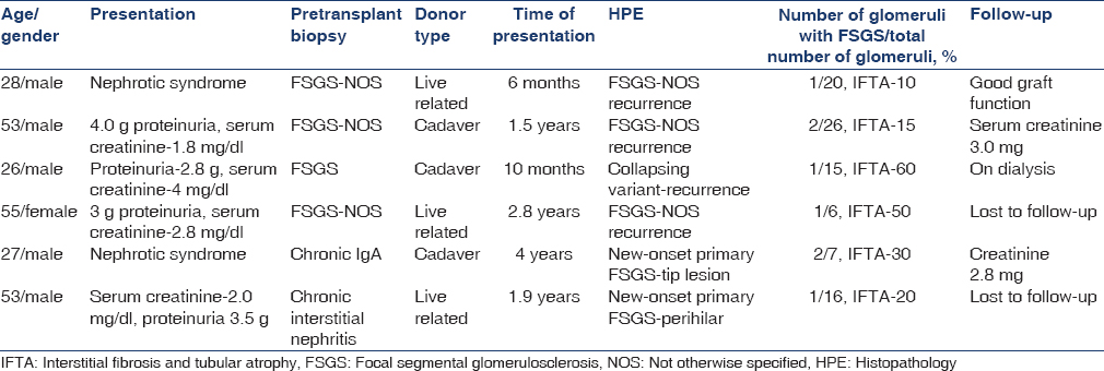 Table 1: Recurrent and new-onset primary diseases