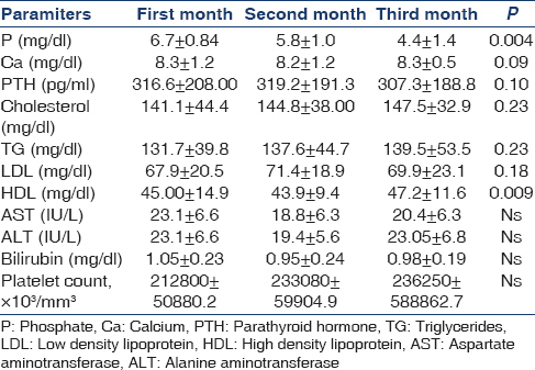 Table  4: The mean and standard deviation of parameters at the end of first, second and third month in Niacin group