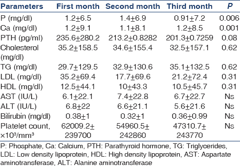 Table  5: The mean and standard deviation of parameters at the end of first, second and third month in placebo group