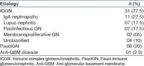 Table  3: Etiology of crescentic glomerulonephrits