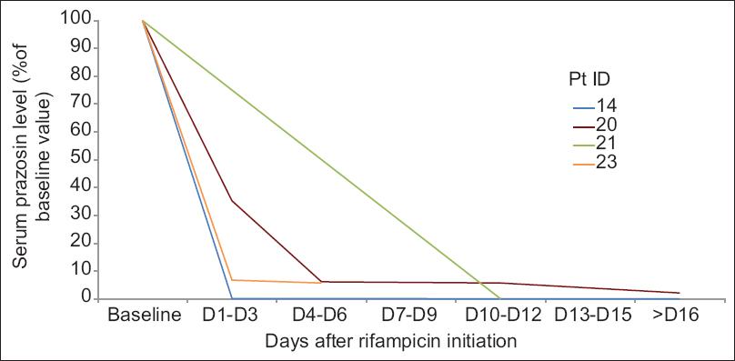 Figure 4: Serial serum prazosin levels after rifampicin initiation