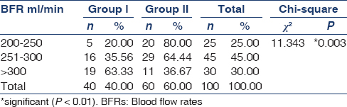 Table 1: Comparison between Kt/V values in respect of BFRs