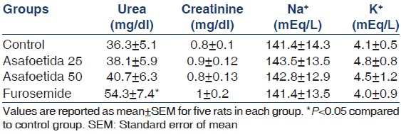 Table 2: Effect of asafoetida on urea, creatinine, Na and K levels of plasma after 8 h of treatment
