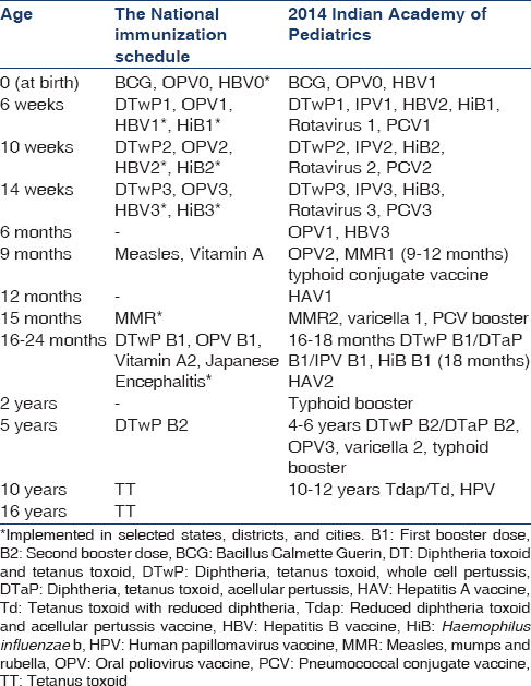 vaccination chart in india