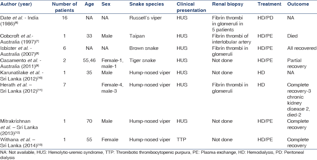 Table 1: Thrombotic microangiopathy in snakebite reported in literature