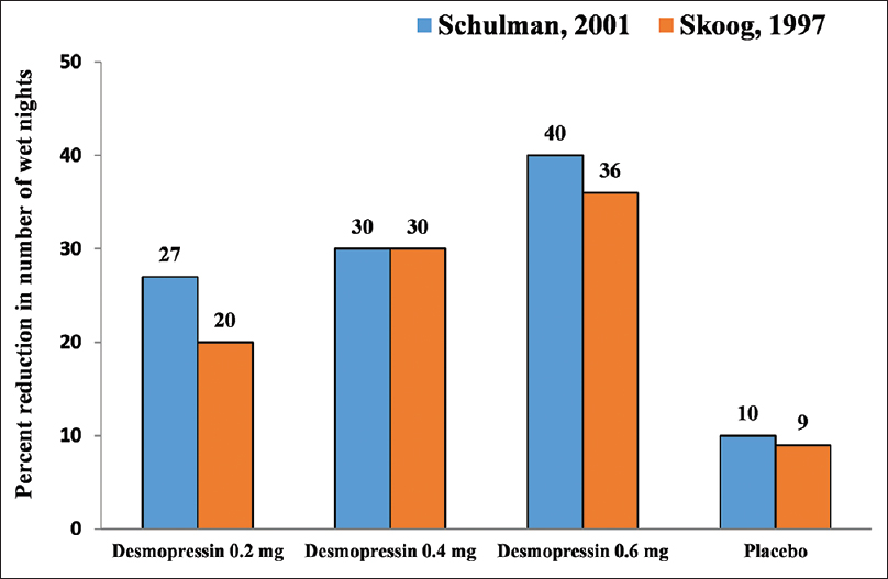 Nocturnal enuresis in india: Are we diagnosing and managing
