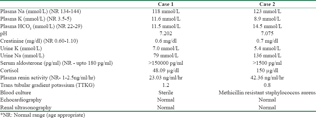 Rare cause of hyperkalemia in the newborn period: Report of