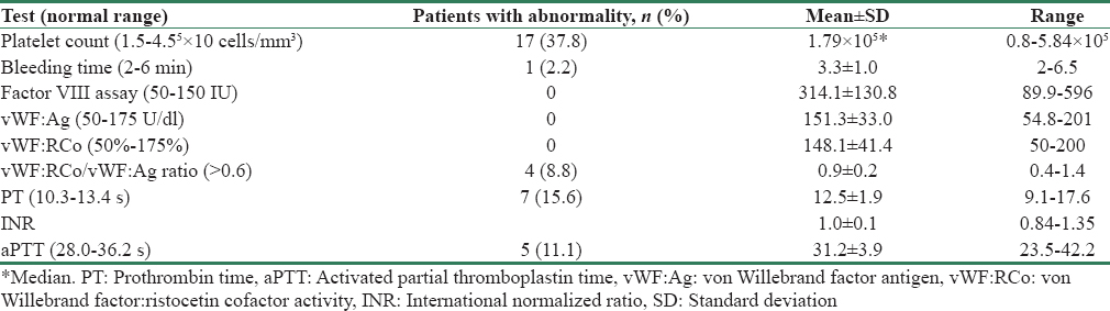 Hemostatic abnormalities in severe renal failure: Do they bark or