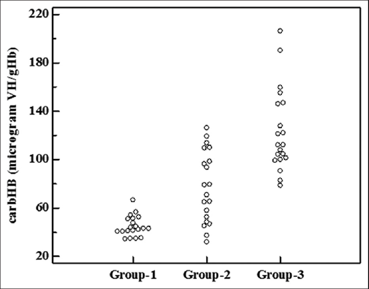 Carbamylated Hemoglobin Can Differentiate Acute Kidney Injury From