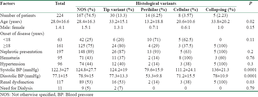 Table 1: Comparison between different focal segmental glomerulosclerosis variants based on demographic and initial presentation