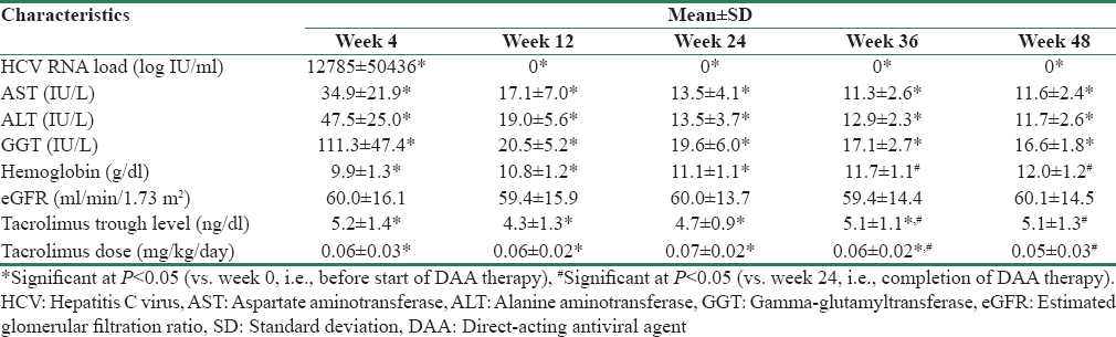 Table 3: Clinical parameters of patients during and after treatment