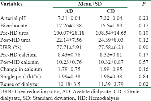 Effects of citrate acid concentrate on hemodialysis adequacy