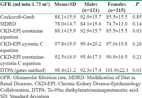Table  2: Estimated and measured glomerular filtration rate in healthy individuals