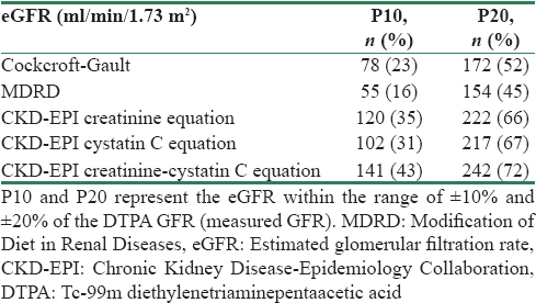Table  3: Accuracy of estimated glomerular filtration rate equations compared to Tc-99m diethylenetriaminepentaacetic acid glomerular filtration rate  (reference method)