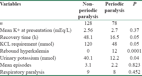 Spectrum of hypokalemic paralysis from a tertiary care