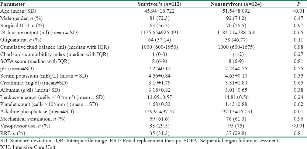 Table 4: Characteristics of survivor's versus nonsurvivors