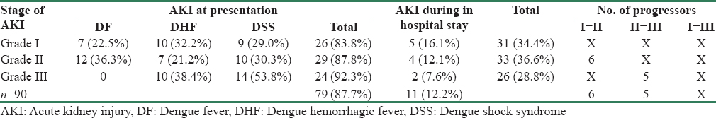 Table 2: Frequency and severity of AKI in dengue viral infection