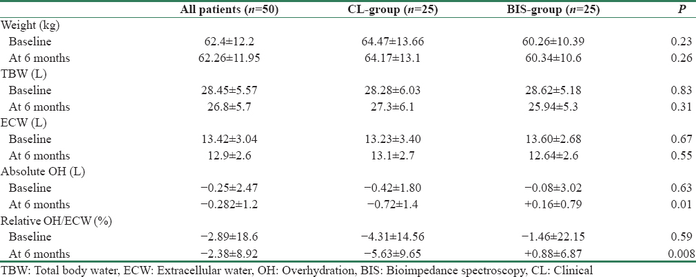 Table 2: Comparison of hydration parameters at baseline and at 6 months, between two groups