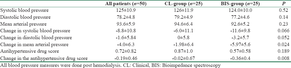 Table 4: Comparison of blood pressure control and antihypertensive drug burden at 6 months between clinical-group and bioimpedance spectroscopy-group