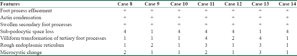 Table 5: Ultrastructural features of Tacrolimus resistant cases