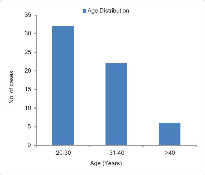 Figure 1: Age distribution in cases