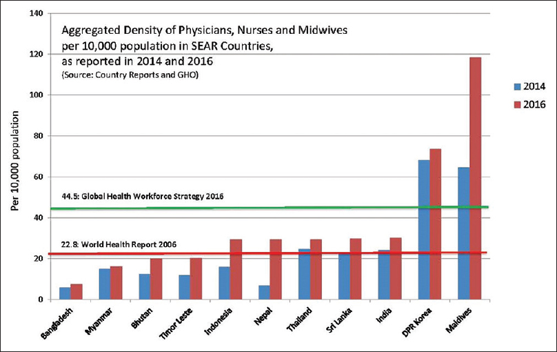 Healthcare in India and violence against doctors: The