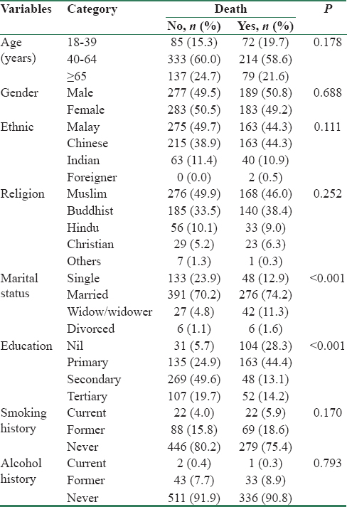 Table 1: Univariate analysis for associated factors within demographic profile variables toward mortality within 3 years based on data from model development