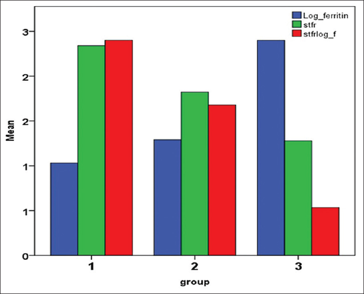 Figure 2: Mean values of Log of serum ferritin (Log_ s ferritin), sTfR, and ratio of sTfR to log ferritin (sTfR/log_f) in the three groups. Log_ferritin- Logarithmic value of serum ferritin level, Stfr - serum transferrin levels, stfrlog_f - ration of sTFR to log ferritin