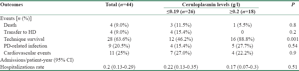 Table 4: Clinical outcomes in the PD patients stratified according to ceruloplasmin levels