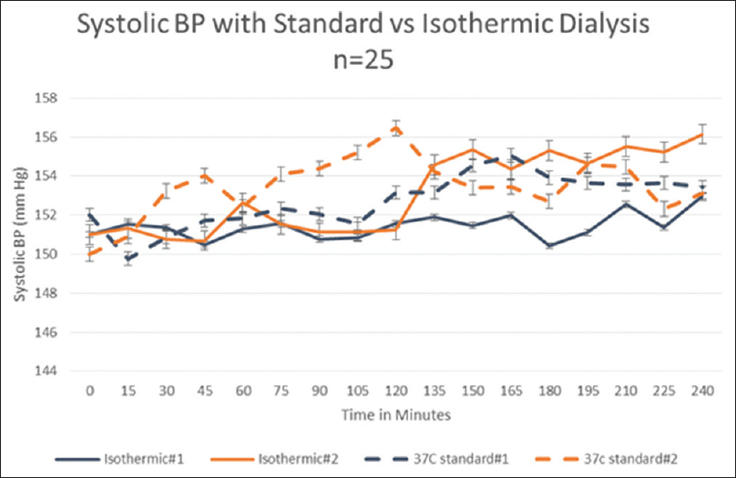 Figure 5: Systolic blood pressure in non-responders to temperature modulation. In another group of 25 patients with subdued blood pressure response to temperature, the systolic blood pressure was significantly lower (<0.05) at cooler isothermic body temperature in one session and could not be reproduced during the next dialysis session