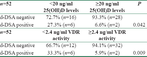 Table 3: Correlation between 25(OH)D levels, VDR activity, and d-DSA at 3-month posttransplant