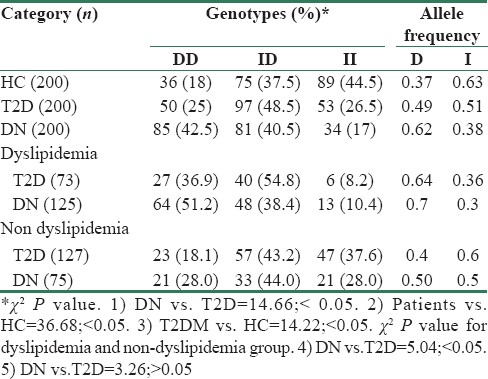 Table 2: Genotype and allele frequency distribution of ACE I/D gene polymorphism and HWE values in the studied population